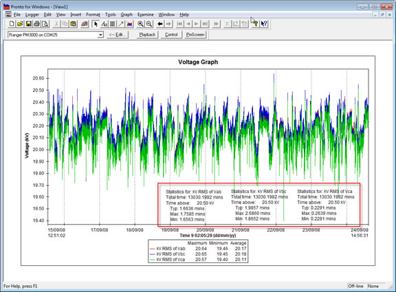 Pronto Software Voltage Graph with Trace Level Annotations