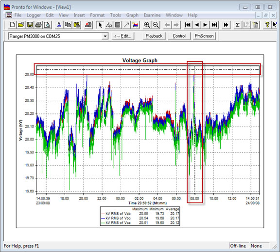 Pronto Software Voltage Graph with Examine cursors - Single Cursor