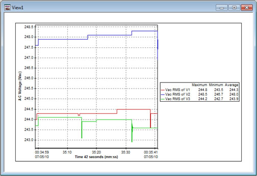 Pronto Software Example Exception Graph 1