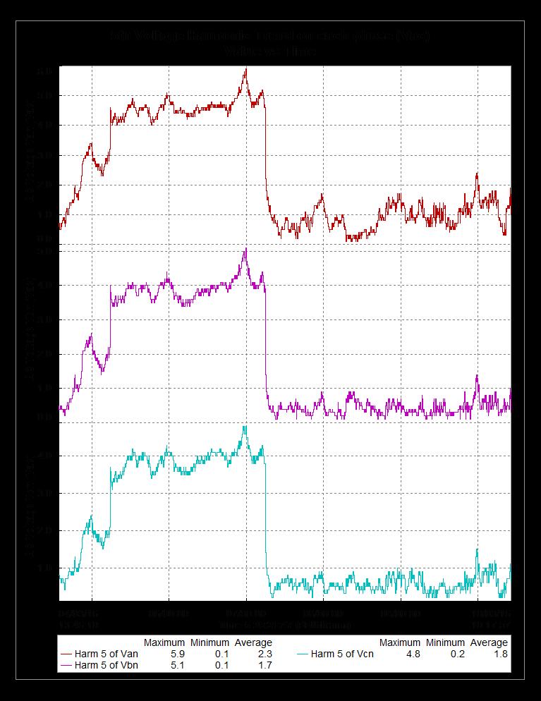 5th Voltage Harmonic graph