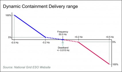 Graph shows Frequency Delivery Range for Dynamic Containment Response