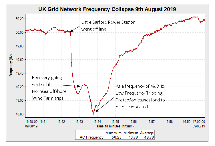 UK Grid network frequency collapse caught by an Outram PM7000