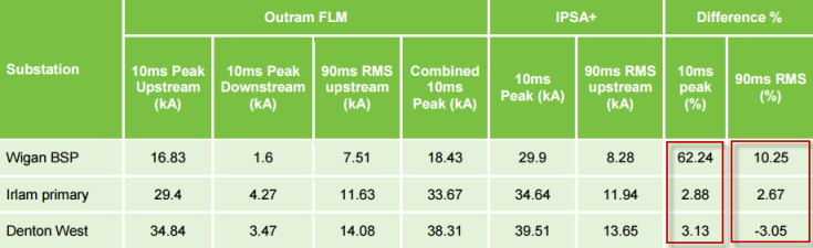 FLM results and comparisons with IPSA+