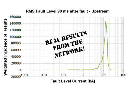 RMS Fault Level 90ms After Fault