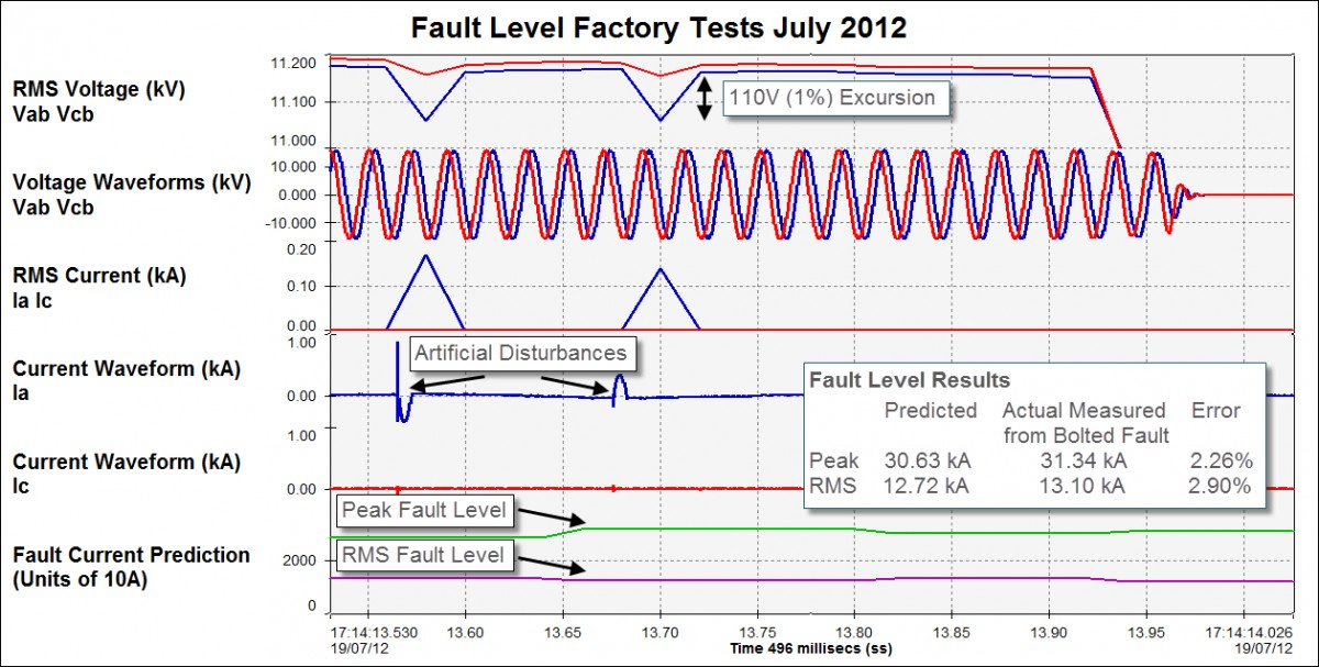 FLM and Intelliruptor Chicago test July 2012