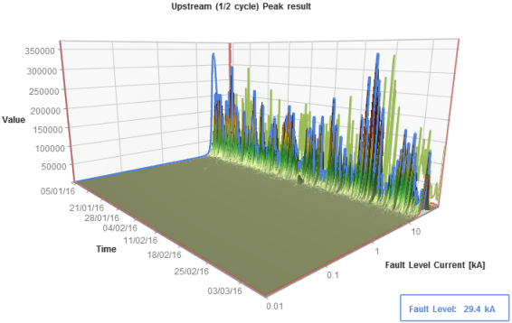 Irlam Primary 1/2 cycle peak upstream result (3D)