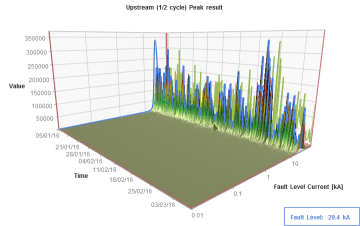 Irlam Primary 1/2 cycle peak upstream result
